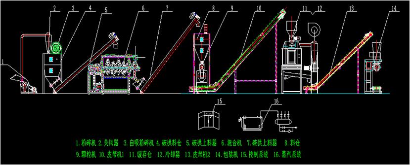 福建时产1吨羊颗粒饲料机组方案图